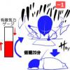 【ミニマリズム】気力ゲージと選択肢を減らすことの重要さ